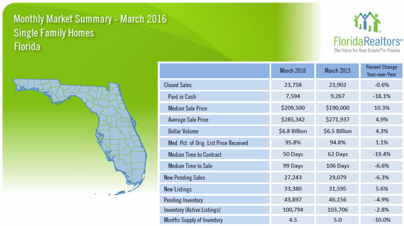 FloridaRealtor March 2016 Market Data1
