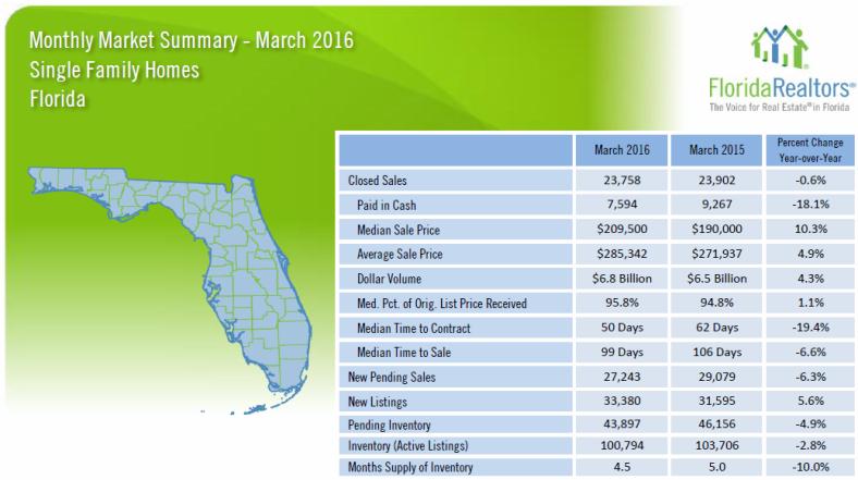 FloridaRealtor March 2016 Market Data1